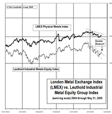 Industrial Metals Stocks: May's Rally Fails To Lift Metal Equities