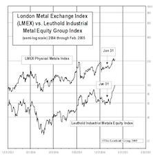 Industrial Metals Stocks: Up Huge in February