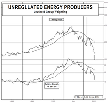 New Quantitative Group Screen…Unregulated Energy Producers