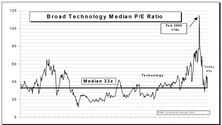 Tech Watch…..S&P Tech Subset Soared 16% In October