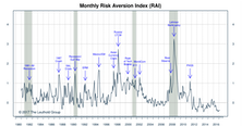 "Risk Aversion Index: Stayed On The ""Higher Risk"" Signal"