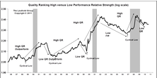 Leuthold Stock Quality Rankings—Tracking Quality And Risk Cycles