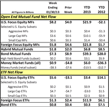An Update On Fund Cash Flows In 2013