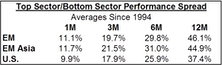 Sector Rotation In Emerging Markets