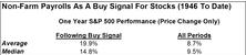 Update On Non-Farm Payrolls....Buy Signal Likely With November Data
