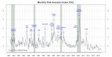 "A New ""Higher Risk"" Signal"