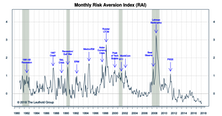 "Risk Aversion Index: Turned Higher But Stayed On The ""Lower Risk"" Signal"