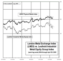 Industrial Metals Stocks: Metals Equities Continue To Suffer In April