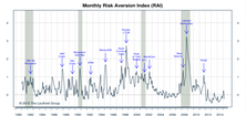 "Risk Aversion Index—Fell Sharply But Stayed On ""Higher Risk"" Signal"