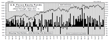 October Mutual Fund Flows: Amazing How Main Street Keeps Buying