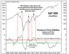 Could Inflation Threaten The Stock Market?