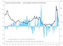 Time To Take Some High Yield Bond Profits