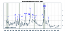"Risk Aversion Index: Maintains ""Lower Risk"" Signal"