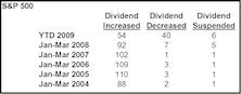 Q1 Dividend Cuts