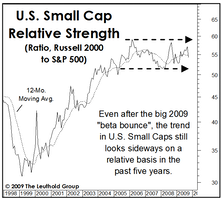 Small Cap Appeal Is Fading