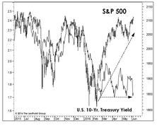 What Is The Bond Market Telling Us?