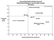 Bridesmaid Strategy: Return Vs. Volatility