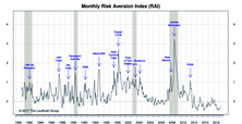 "Risk Aversion Index: Still On ""Higher Risk"" Signal"