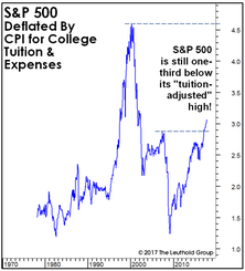 "Stocks Versus Your ""Personal"" Inflation Rate"