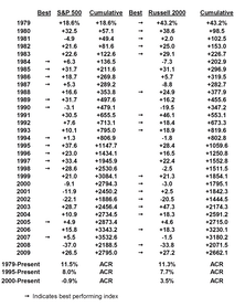 Large Cap Versus Small Cap: Performance Parity 1979 To Date