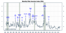 "Risk Aversion Index: Fell But Stayed On ""Higher Risk"" Signal"