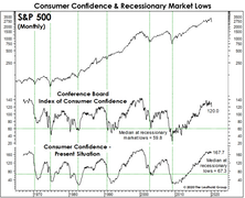 A Bear Market In Price, But Not Time