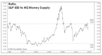 The Money Supply Isn't Magic