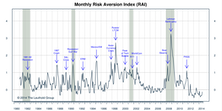 "Risk Aversion Index Ticked Up - Still On ""Higher Risk"" Signal"