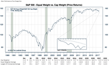 S&P 500: Can You Hear The Steel Drums?