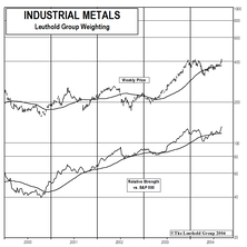 Industrial Metal Stocks: Share Prices Surge On Underlying Commodity Strength