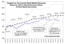 Tracking The Market Recovery…..A Mature Bull Market
