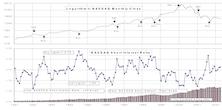 NASDAQ Short Interest…..Flat For April