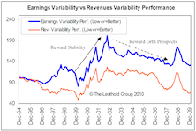 A Global Perspective: Investor Preference For Earnings And Revenue Risks