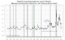 US Bonds