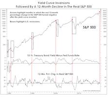 More Yield Curve Musings