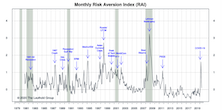 "Risk Aversion Index: New ""Lower Risk"" Signal"