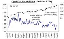 Mutual Fund Flow…..U.S. Equity Funds See Net Outflow Of $45 Billion Over Last Six Months