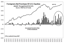Foreign Investors Bullish On U.S. Stocks...The New Contrarian Sell Signal