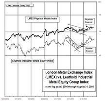 Industrial Metals Stocks: Metals Equities Continued To Outperform In August