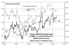 Metals Stocks Fall Again In January: A Buying Opportunity?
