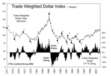 Stock Market Plays On The Falling Dollar...Some Surprises And Some Caveats