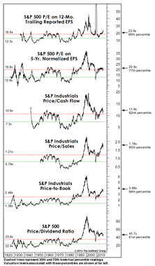 Valuations: The Correction That Never Was