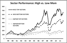 Effective Momentum Driven Sector Rotation In Emerging Markets