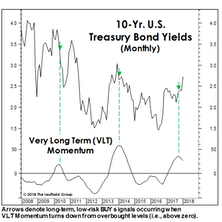 "What Yield ""Kills"" The Secular Bond Bull?"