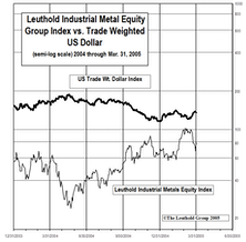 Industrial Metals Stocks: Metals Equities Give Back Some of February's Big Gains