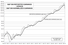 Normalizing Earnings Is Now Essential