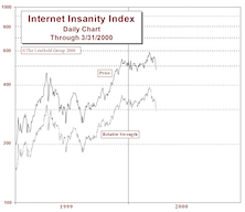Internet Insanity Index