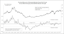 Emerging Market Indicators Study—Premium/Discount Of Closed End Funds