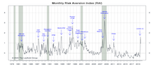 "Risk Aversion Index: Stayed On ""Higher Risk"" Signal"