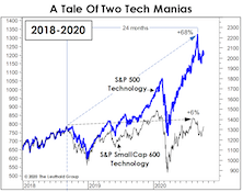 Tech Mania 2.0 Doesn't Quite Measure Up